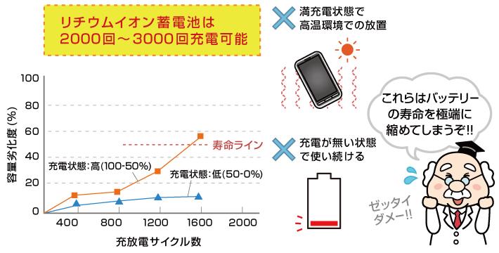 リチウムイオン蓄電池は2000回〜3000回充電可能