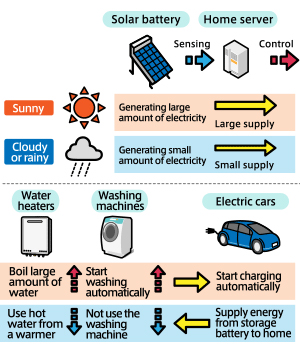 In the smart grid technology